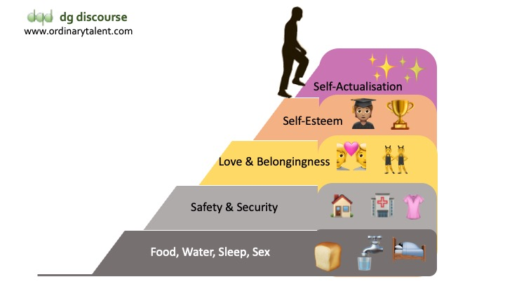 Maslow's hierarchy of needs: self-actualisation